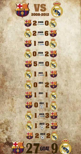 Barca-Real 2008-2012