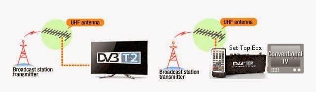 อัพเดทข่าวสารเกี่ยวกับทีวีดิจิตอล ไอที กล่องทีวีดิจิตอล อุปกรณ์เสริม gadget สเปคจอทีวี: ทีวีดิจิตอล คืออะไร