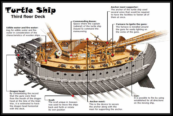 Turtle ships were the brainchild of Korean admiral Yi Sun Shin, who needed a ship capable of taking on the invading Japanese navy in the Seven Years' War (1592-1598).