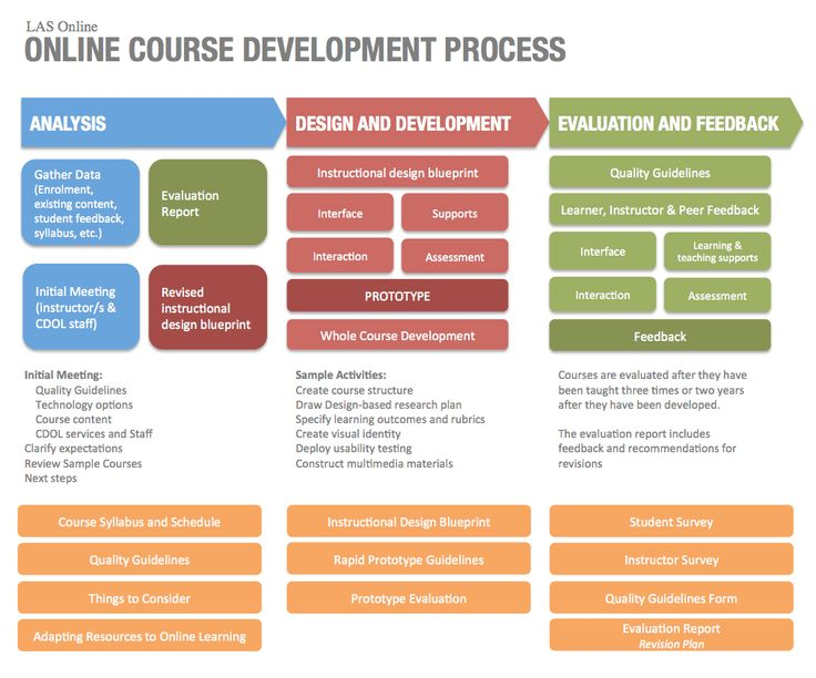 What are Developmental & Remedial Courses?