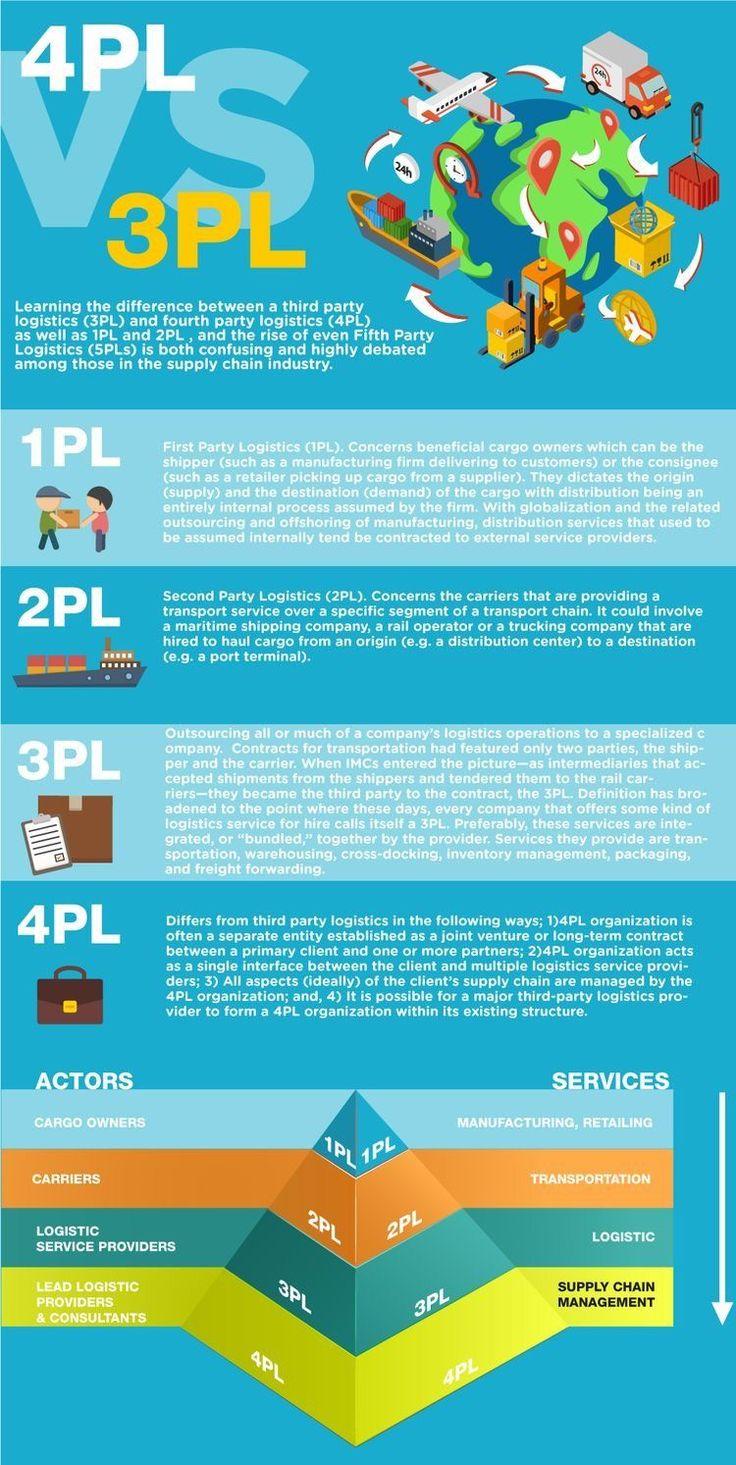1PL 4PL 3PL 4PL 5PL Supply chain logistics