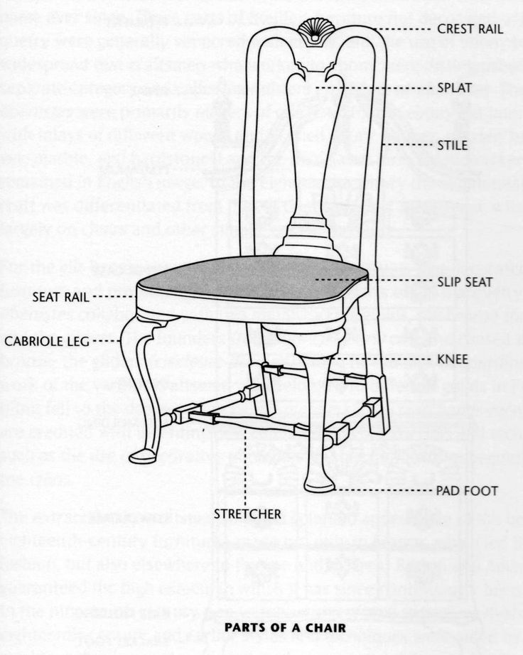 Parts of a Chair. 137 best Diagrams of Antique Furniture images on Pinterest