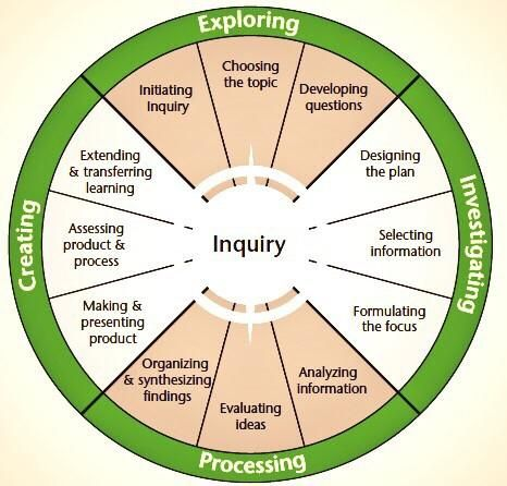 """chris sullivan on Twitter: """"Useful diagram to thinking about #inquiry in #teaching - moving beyond surface to deep learning & link #SOLOtaxonomy http://t.co/okmkq8hUPP"""""""