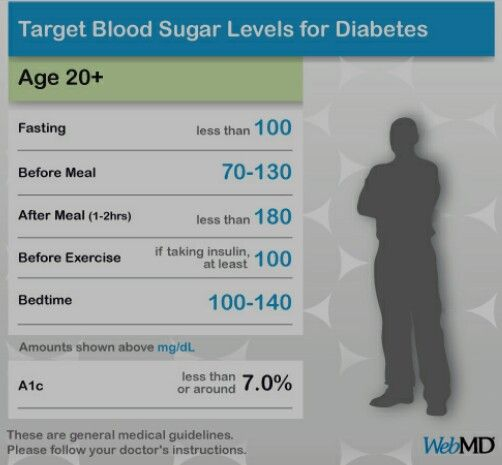 normal blood glucose levels