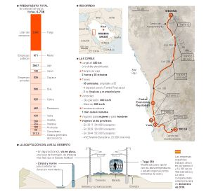 6.736 millones por barrer el desierto | Política | EL PAÍS