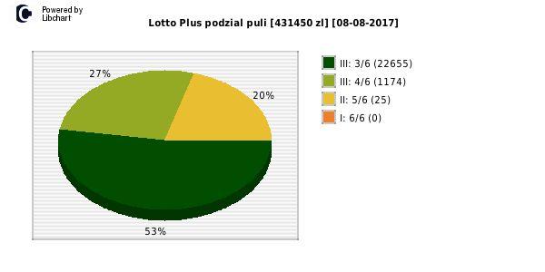 Lotto Plus wygrane losowanie nr. 5980 dzień 08-08-2017
