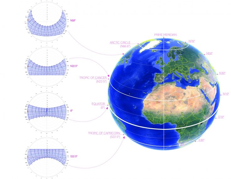 Sun Path Charts or Stereographic sun path diagrams are used to read the solar azimuth and altitude throughout the day and year for a given position on the earth.