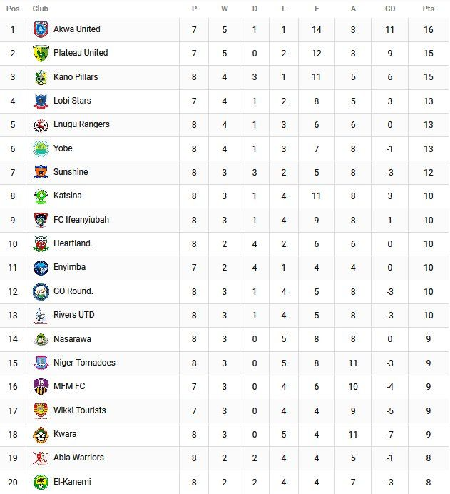 Nigeria Professional Football League Table After Week 8 Sunday Games