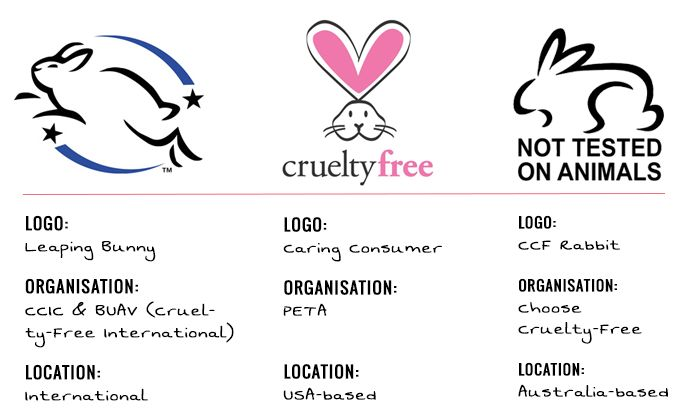 If the logo on the packaging is not the Leaping Bunny's, PETA's, or from Choose Cruelty-Free, the logo is a fake. If the packaging displays one of these logos but you can't find the company in the organization's database (linked above), it's also a fake. And always remember that a company can be cruelty-free even without displaying any logo!