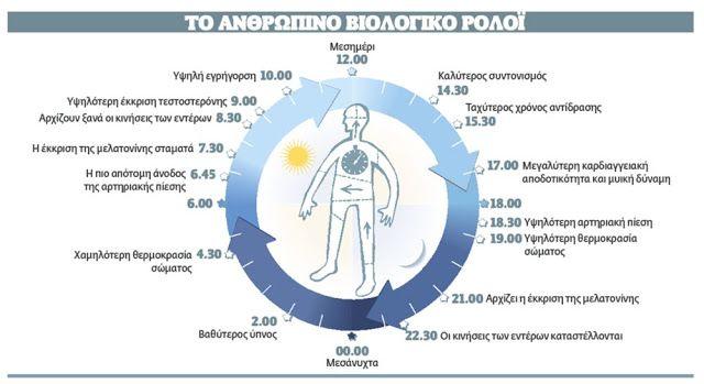 Υπάρχει ένα βιολογικό ρολόι κατασκευασμένο σύμφωνα με την κινεζική ιατρική που είναι μια τέλεια έ...