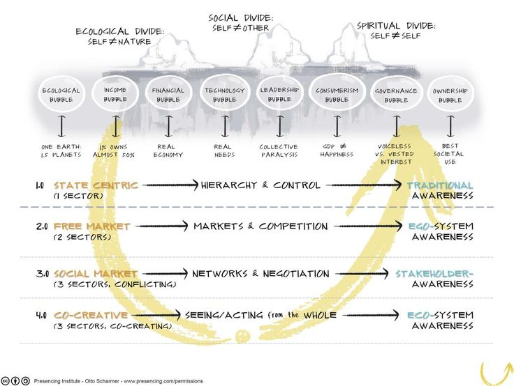"""Kelvy Bird auf Twitter: """"Iceberg model: symptoms, structures, thought, sources - towards ECO-system awareness @ottoscharmer1 @MITxULab #ulab http://t.co/OA5ntkaex6"""""""