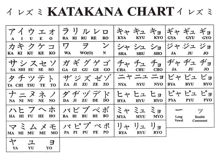 Learn Katakana might not be an easy task for beginners, however, with this spectacular, yet simple guide, learn katakana in just 1 day is surely possible!