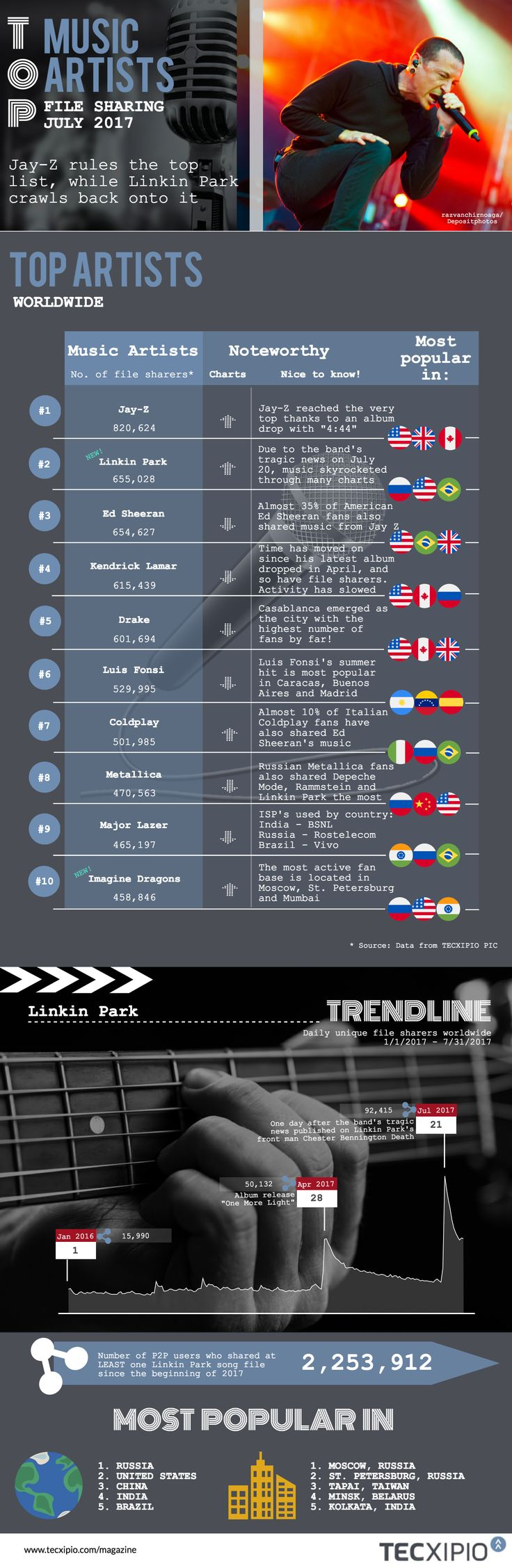 Infographic | Who is the most popular artist heating up the summer file sharing charts and winning over the most fans in July? - Jay-Z soaked up a win on the charts, while other popular artists started to wilt, plus fans came together to lift Linkin Park back into top 5 after lead singer Chester Bennington's death. Click here to read full article..