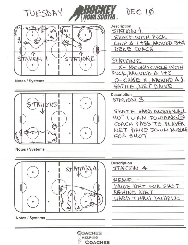 Full-ice practice plan for Novice / U8, with four stations. Designed by Coach Randy Morgan.
