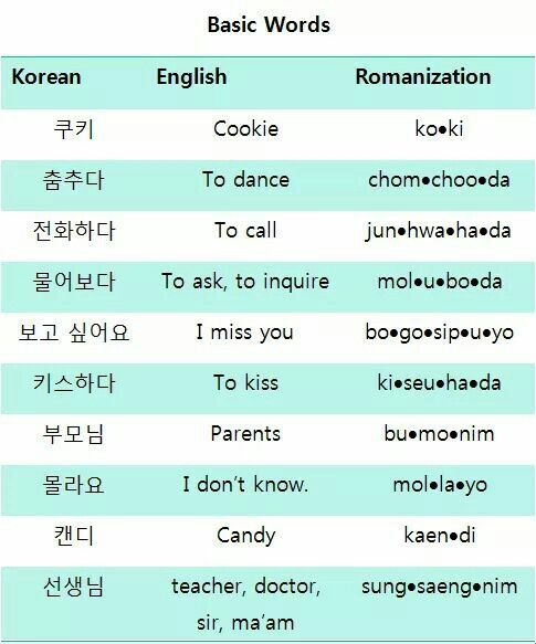 135 Best images about Korean Language on Pinterest | Texting ...