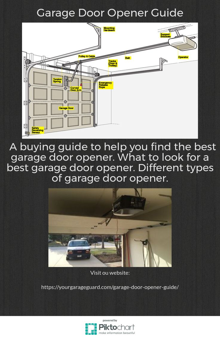 types of garage door openersBest 25 Best garage door opener ideas on Pinterest  Garage door