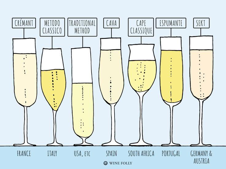 Types of Traditional Method Sparkling Wines #infografía