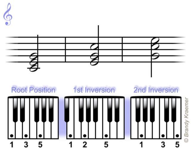 Acordes tríadas mayores para piano: Tríadas para piano en C mayor