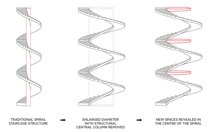 The living staircase in london   -a diagram of how the living stair case works
