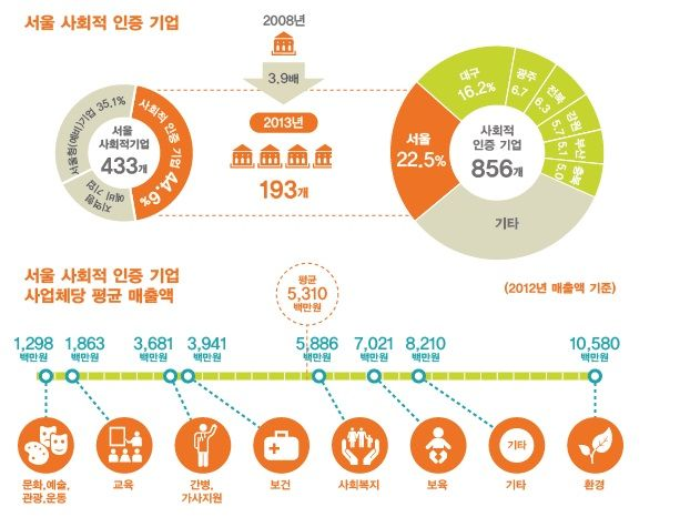 서울 사회적 기업 매출 현황 / 서울연구원 제공