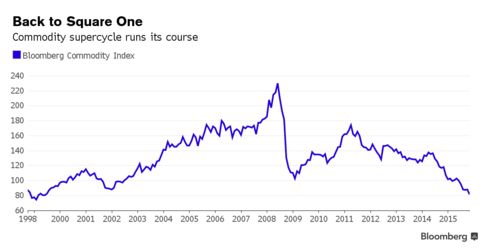 If China Killed Commodity Super Cycle, Fed Is About to Bury It - Bloomberg Business