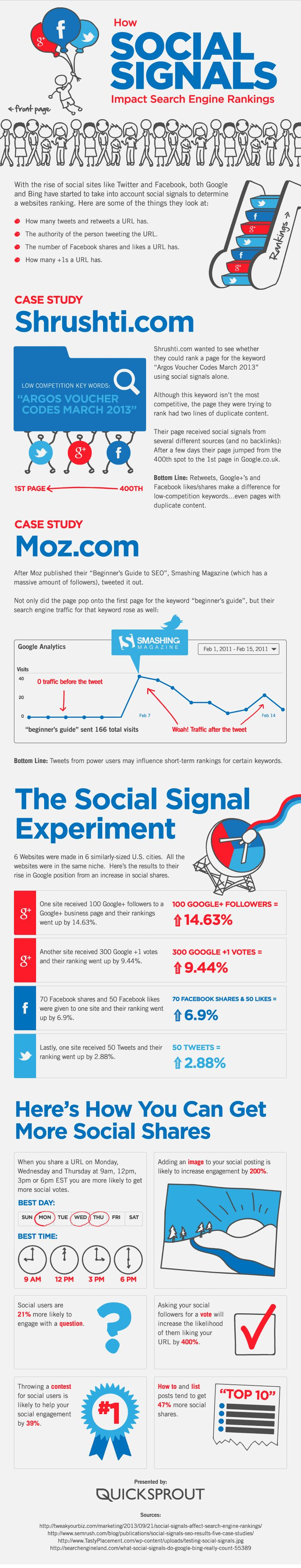 How Social Signals Impact Search Engine Rankings - Via Pmesocial