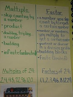 Factor and Multiples & other Anchor Charts