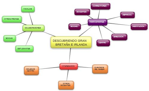 My first mindmap with bubbl.us