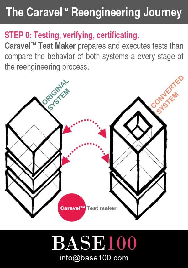 The Caravel Reengineering Journey STEP 0: Testing, verifying, certificating