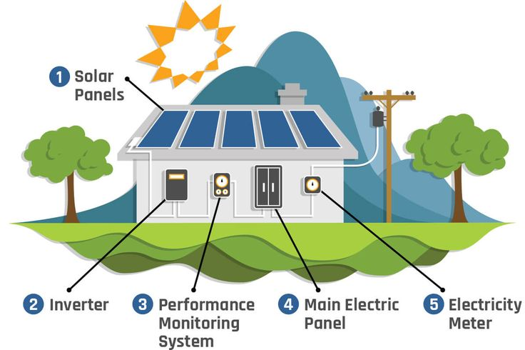 Flow Chart Of How Solar Power For your Home Works