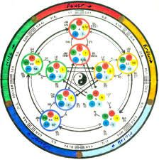 Image result for Five Elements of Feng shui and Qi Gong