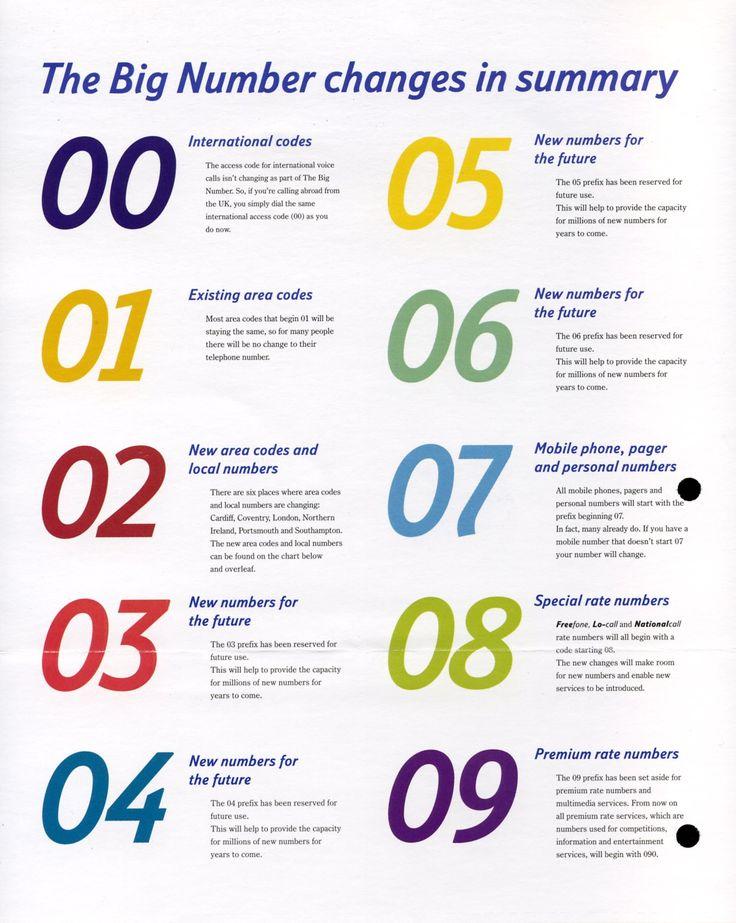 Mobile phone number uk httpthetelephonecodes uk codes mobile phone number uk httpthetelephonecodes uk codes pinterest fandeluxe Choice Image