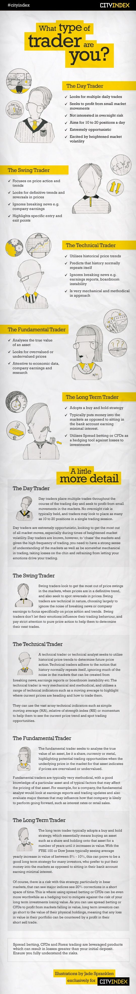 What type of trader are you? The various different types of traders as depicted by City Index _______________________________ Curated to you by: John McLaughlin, StockCoach - Day Trading Coach at - http://www.daytraderswin... - Day Trading Stocks, NEW School. - best forex strategies only on http://binaryblog.net