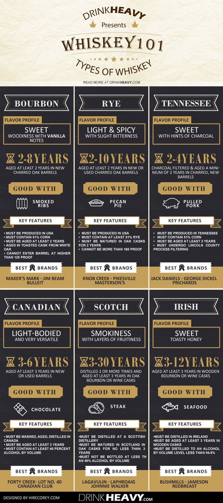 Drink up boys and girls. Today's graphic will not only inform, but you'll get to test your whiskey knowledge. How much do you know?