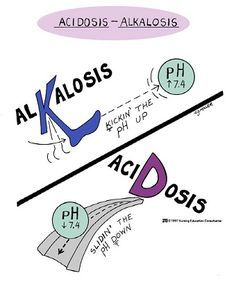 Acidosis - Alkalosis : An excess in acidity in the blood and other body fluids is called acidosis while excess in alkalinity is called alkalosis. #respiratory #rt #rcp