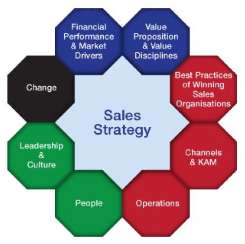 We will help you to develop your strategy, people performance, and processes to increase your #sales & profits. Visit us at:http://kona.com.au/sales-performance/sales-strategy/