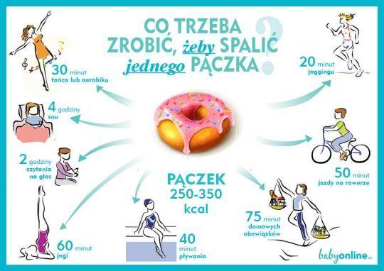 Jak spalić kalorie po pączkach – infografika do druku