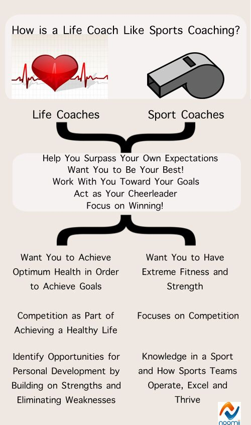 life coaching vs. sport coaching: an infographic