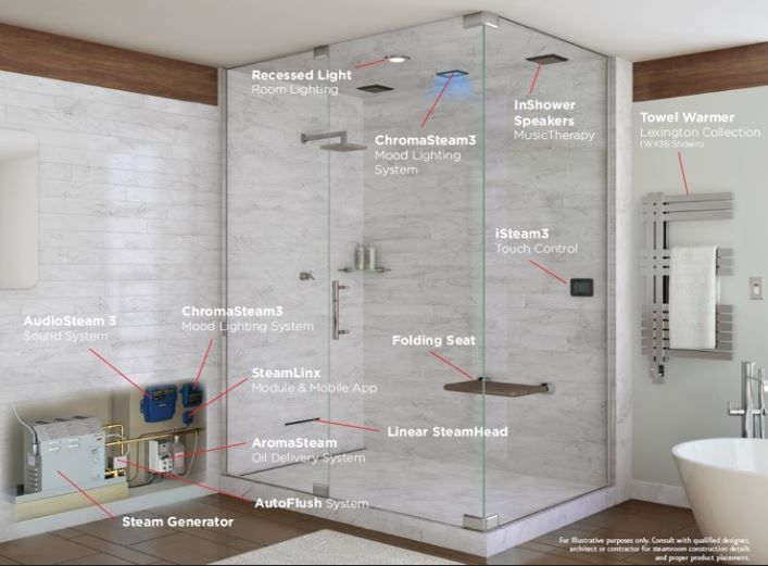 Harness The Healing Power Of Steam In 2020 Steam Room Shower