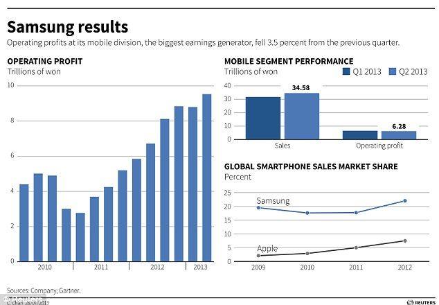 Samsung international expansion strategy