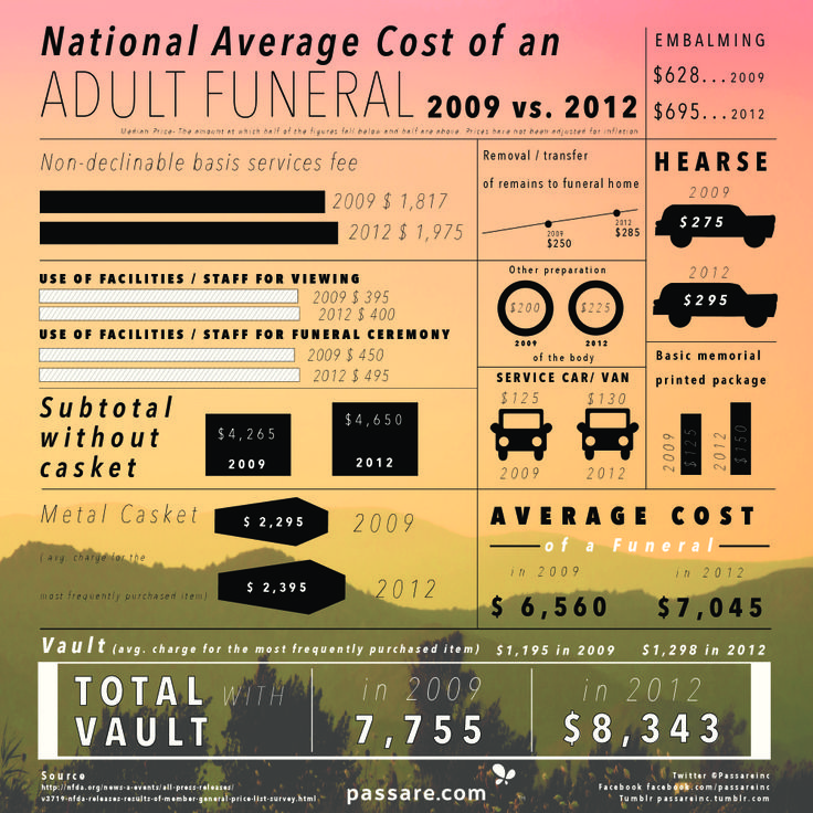 National Average Cost of an Adult Funeral in The U.S. #Infographics — Lightscap3s.com