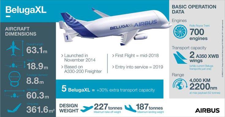 BelugaXL.. το αεροσκάφος επόμενης γενιάς!