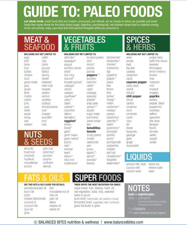 eatingforidiots:  The only foods you ever need to eat! Paleo made easy from Balanced Bites (thanks, Diane!)