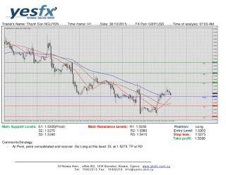 Gbp usd technical analysis forex