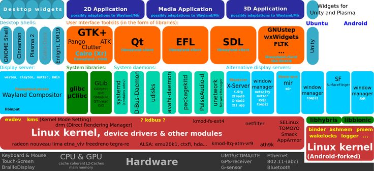Free and open-source-software display servers and UI toolkits - Daemon (computing) - Wikipedia, the free encyclopedia