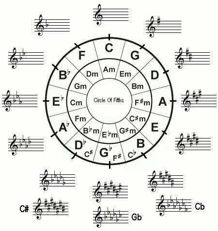 Music Key Signature Chart Circle Of Fifths Circle Of
