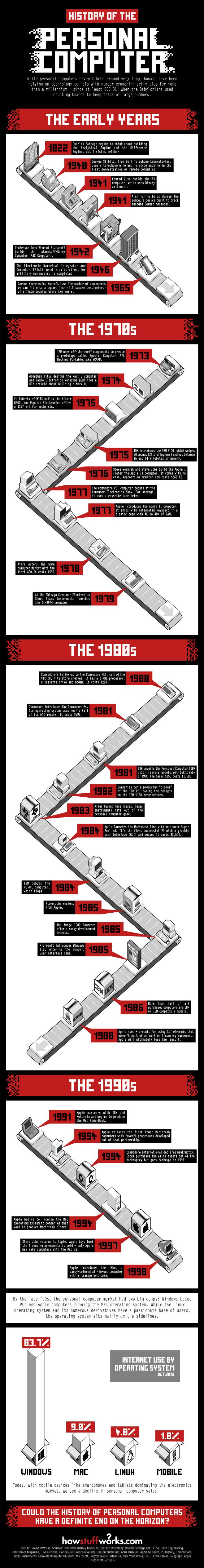 A Brief History of the Personal Computer - infographic