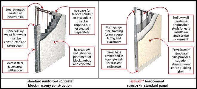 Rcc Wall Construction : Best images about concrete on pinterest reinforced