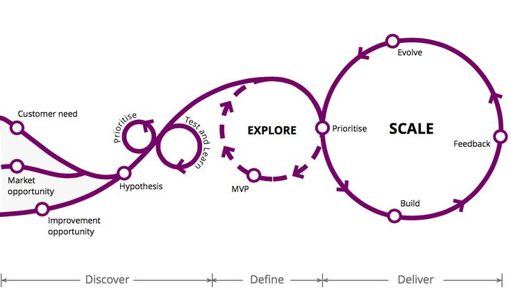Pioneering Organizational Transformation: Here's What You Need to Know