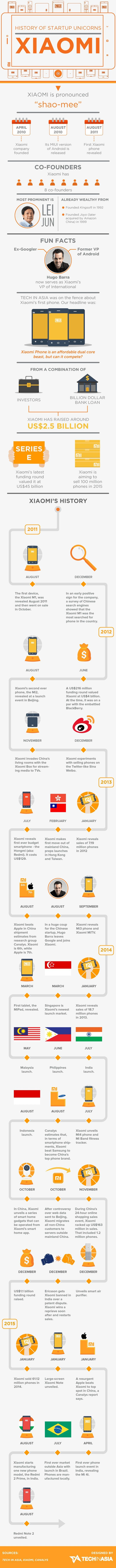 THE HISTORY OF XIAOMI